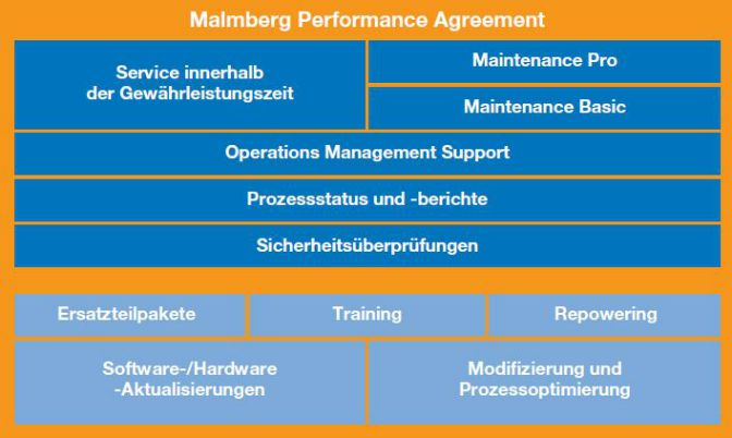 Malmberg Performance agreement